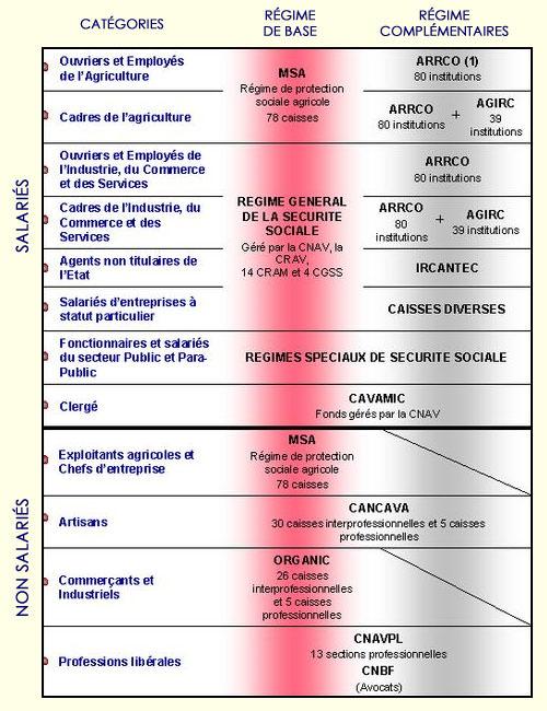 Glossaire Retraite en France